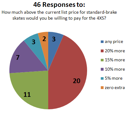 Pie chart reponses